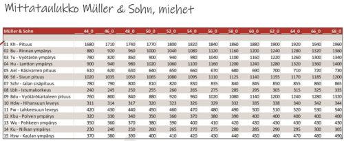 Müller & Sohn miesten peruskaavojen mittataulukko