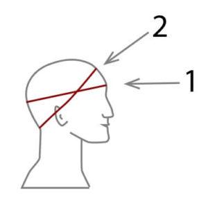 Pään ympäryksen mittaaminen mittausohje mittataulukko